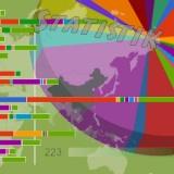 Endstatistik einer Weltreise