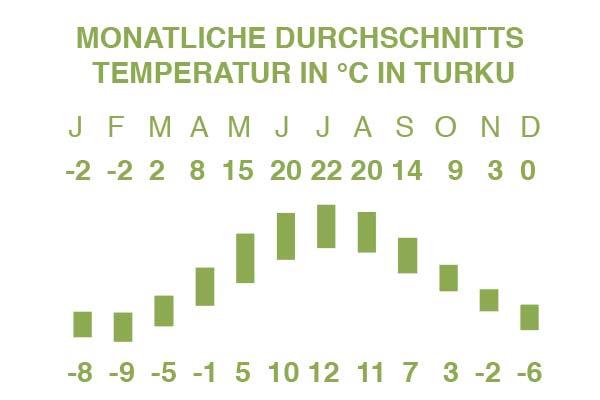 Beste Reisezeit Turku – Temperatur in °C