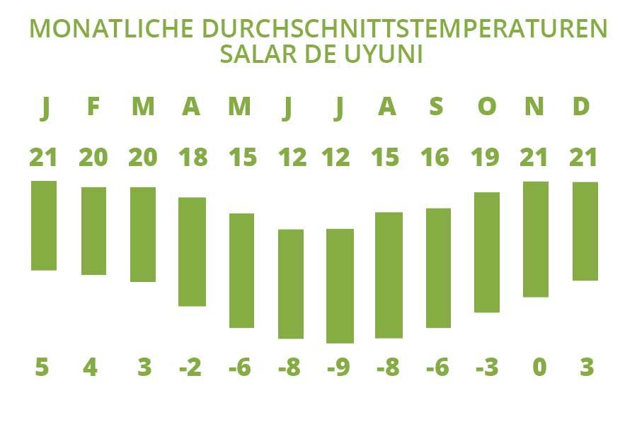 Die Klima und Temperaturübersicht in Monaten vom Salar de Uyuni