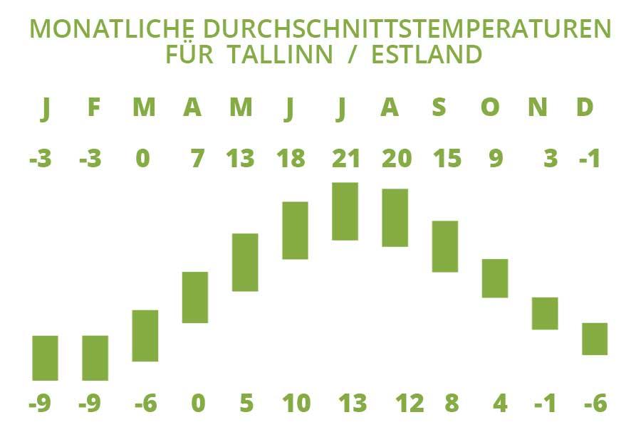 Die monatiliche Durchschnittstemperaturen für Tallinn in Estland
