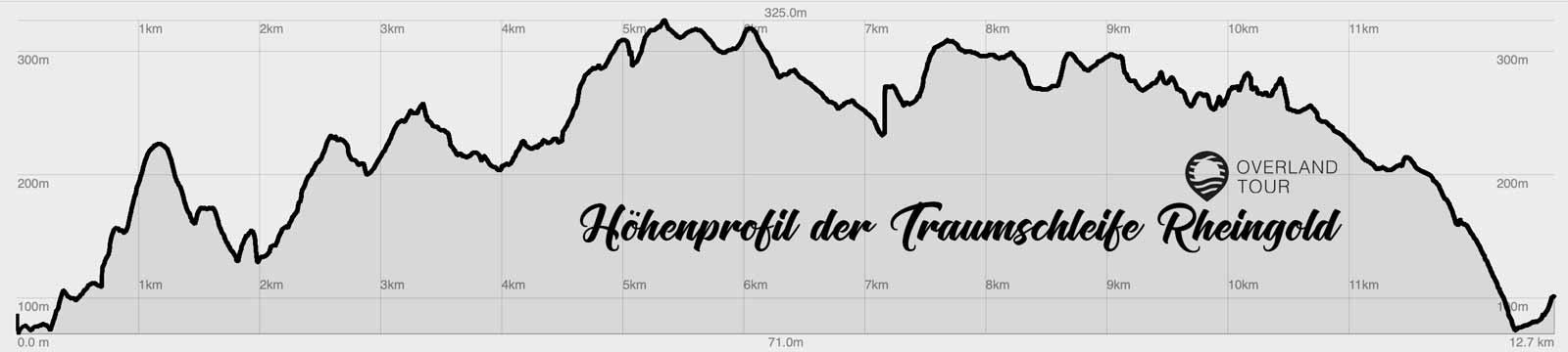 Das Höhenprofil der Traumschleife Rheingold